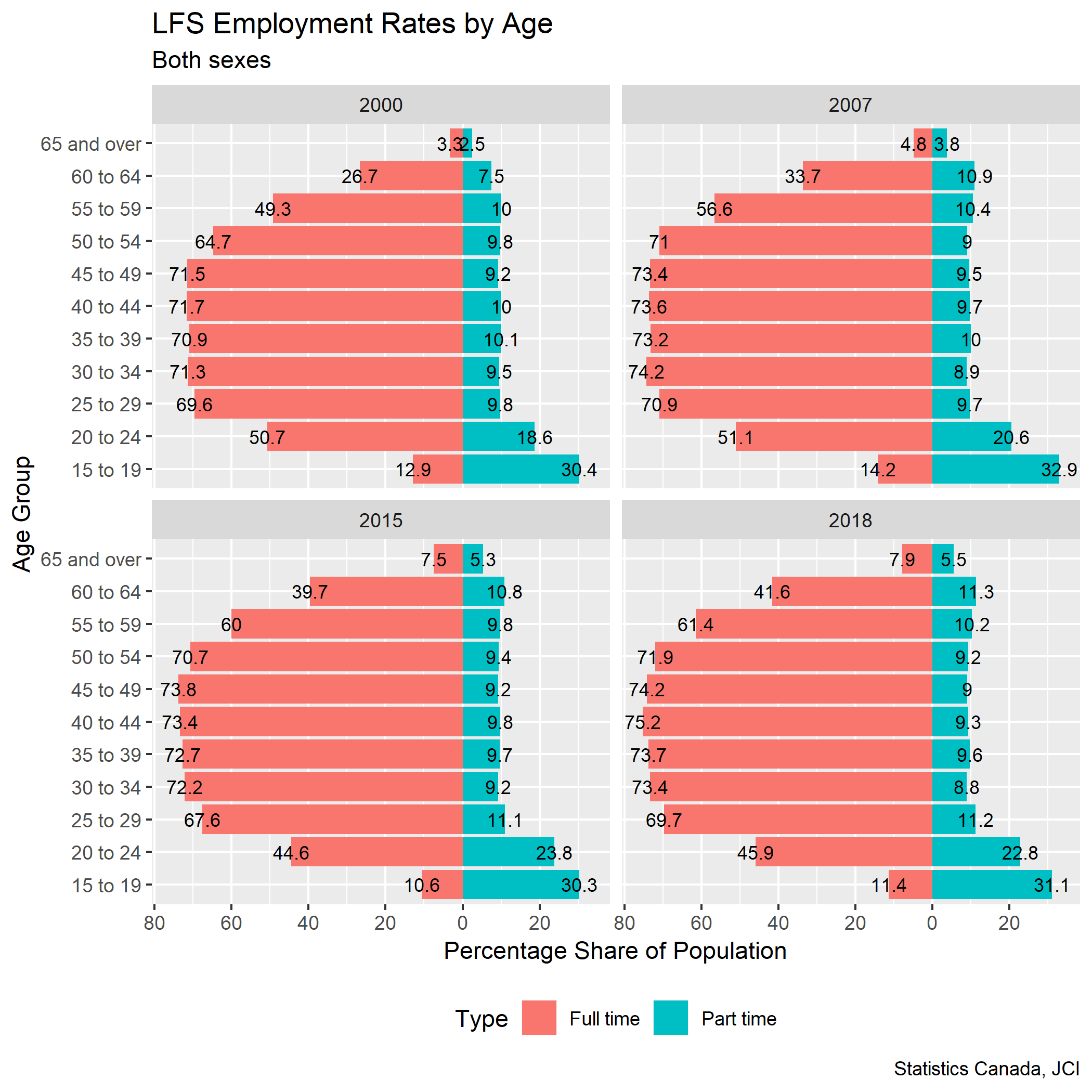 Both sexes employment rate pyramids labels