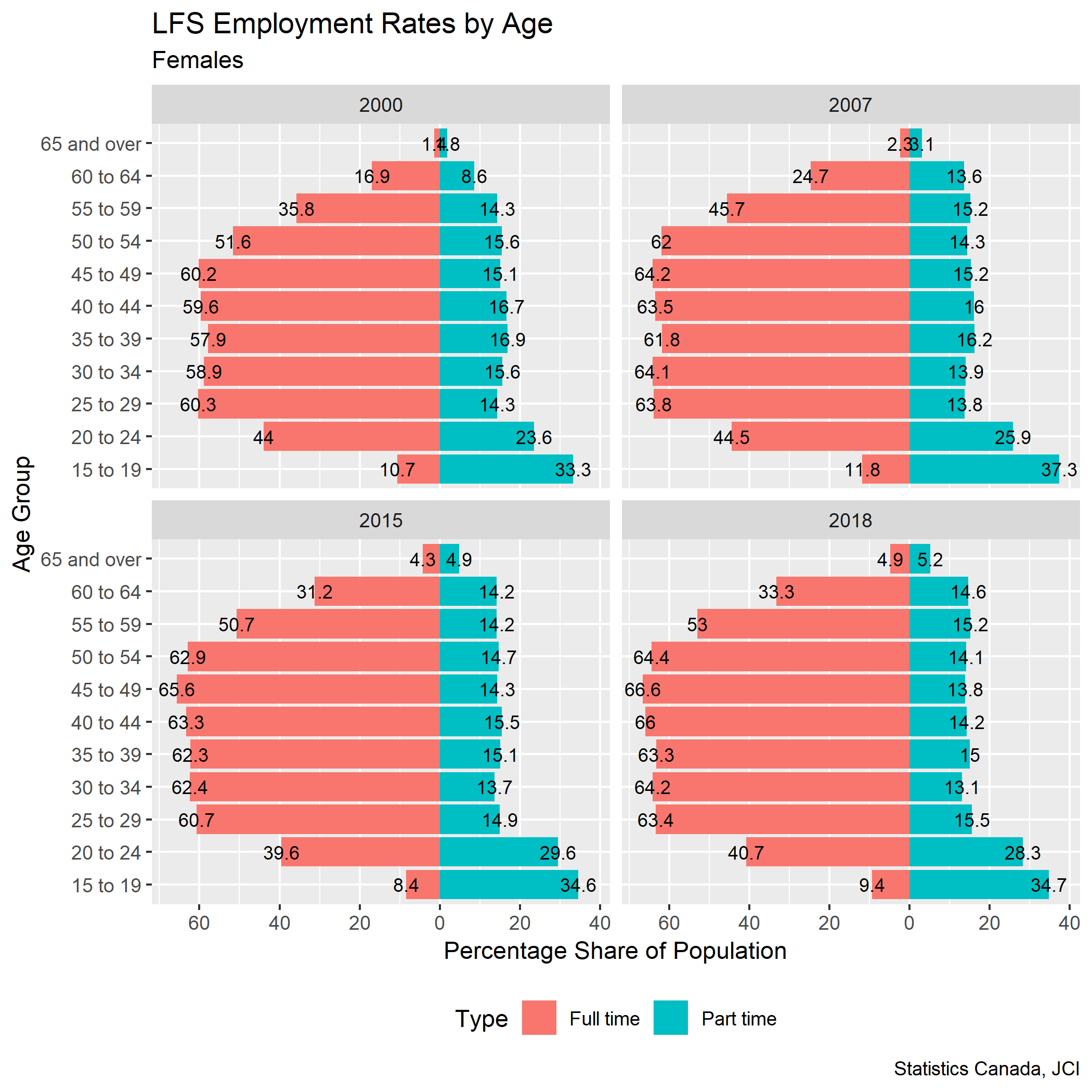 Females employment rate pyramids labels