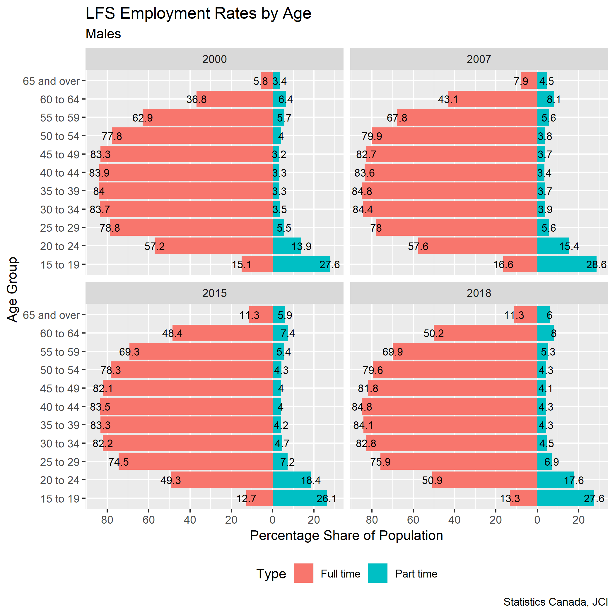 Males employment rate pyramids labels