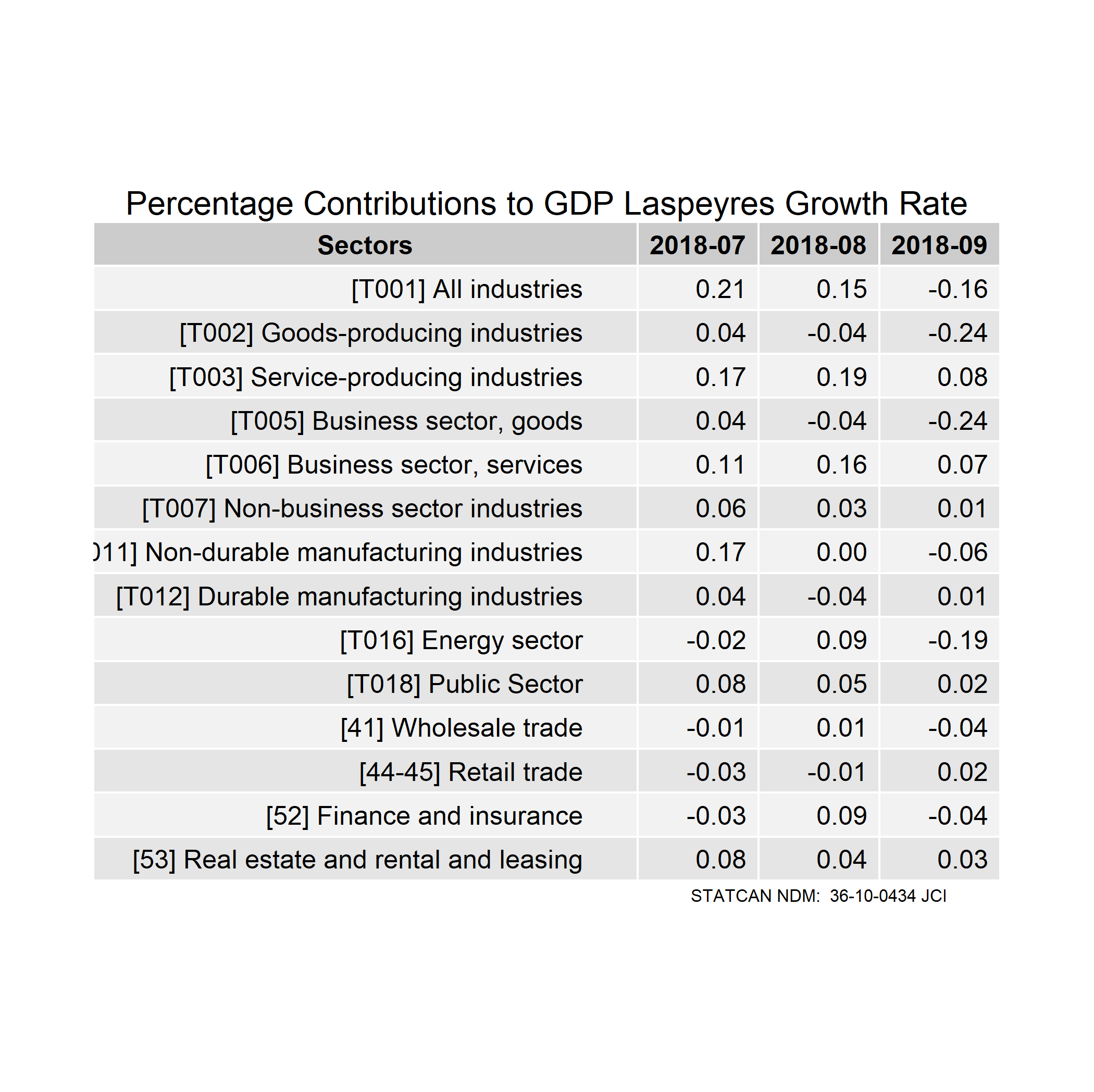 gdp contributions table 3months